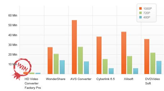 HD Video Converter Factory Pro --影片壓縮、轉檔軟體,MOV、MP4 轉檔